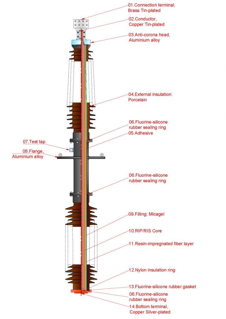 RIS Bushing Structurer